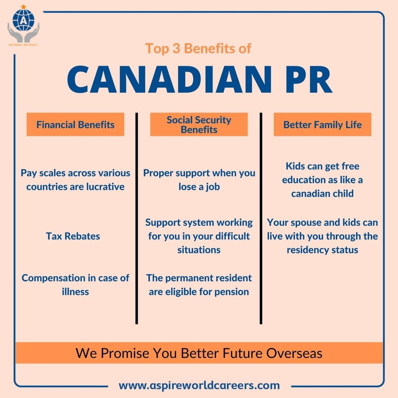 Best Canada PR visa Consultants in Delhi, India