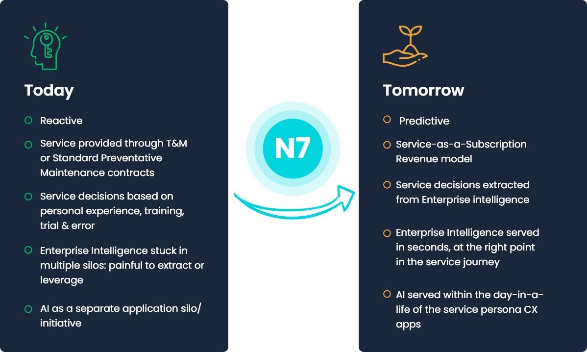 Service Prediction Engine