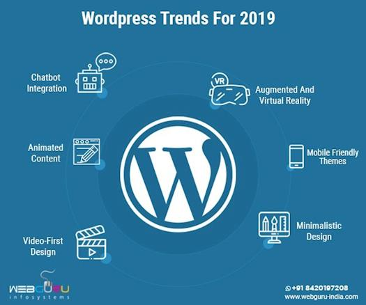 What Are The WordPress Trends Of 2019?