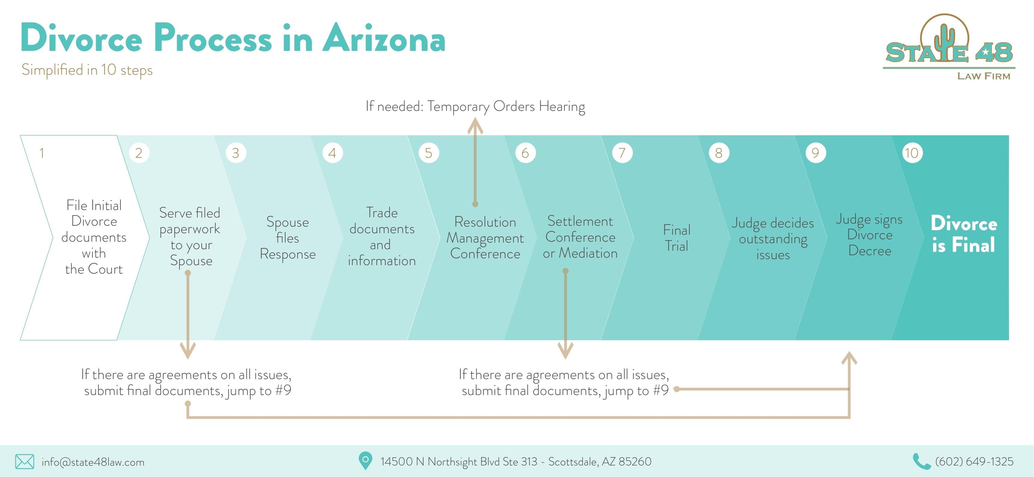 Divorce Process in Arizona
