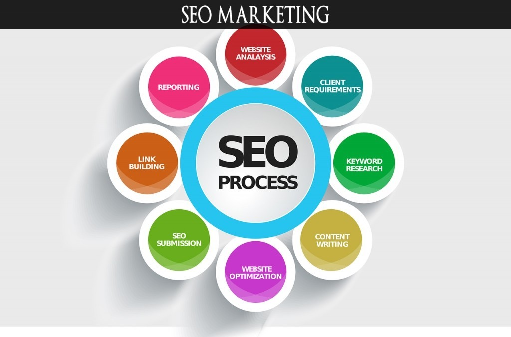 marketing SEO Marketing is defined by the American Marketing Association as ''the activity, set of i