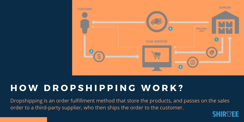 What Is Dropshipping   How Does Drop Shipping Work?