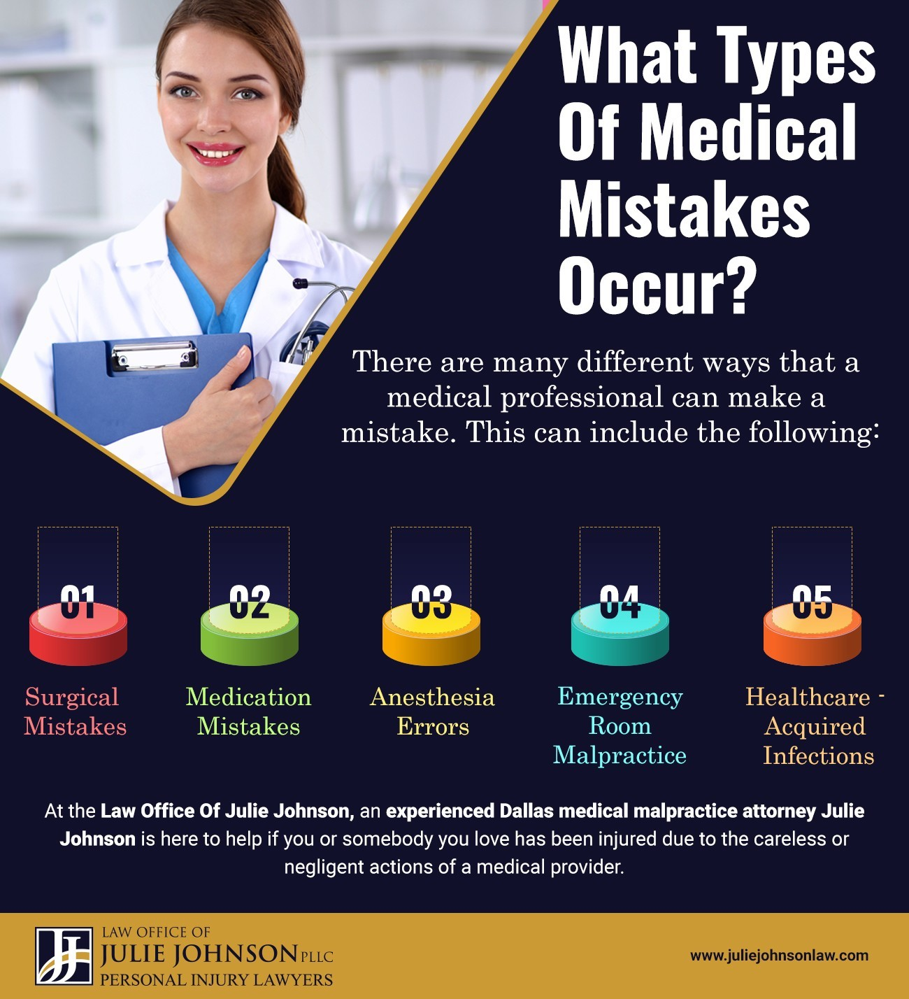What Types Of Medical Mistakes Occur?