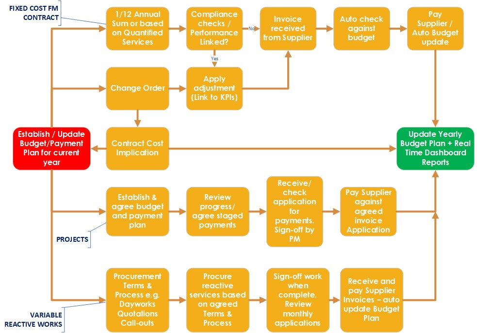 FM-Navigate-Financial-Management-Portal-Facilities-Management-System-Process-Map-Software