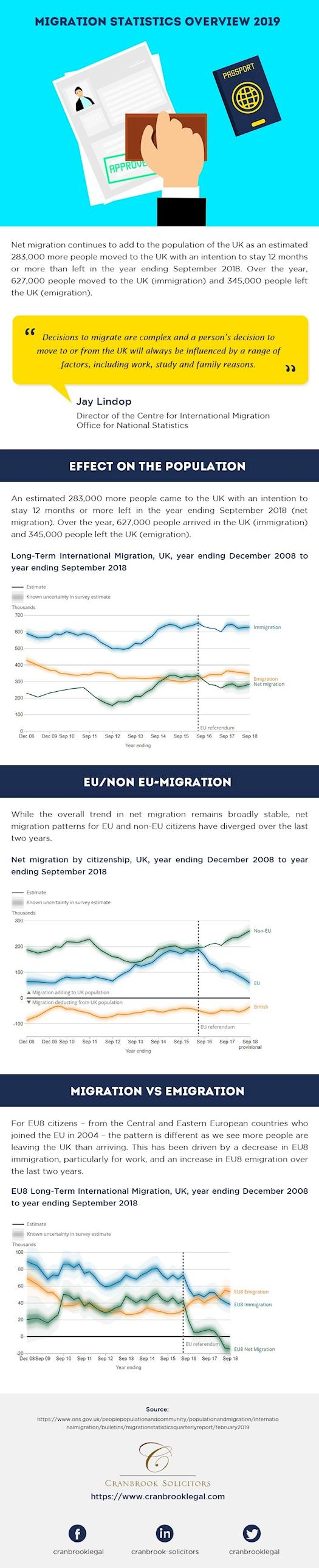 Migration Statistics Overview 2019