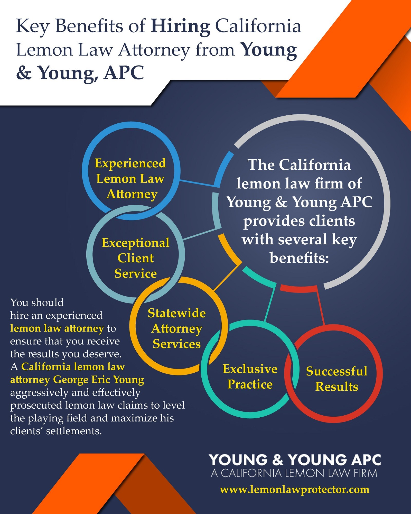 Key Benefits Of Hiring California Lemon Law Attorney From Young & Young, APC