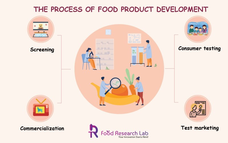 The process of food product development | Foodresearchlab