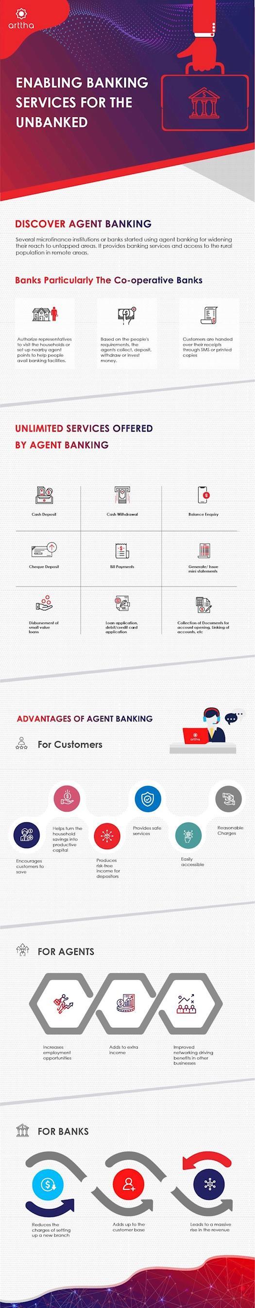 Arttha Digital Banking Solution