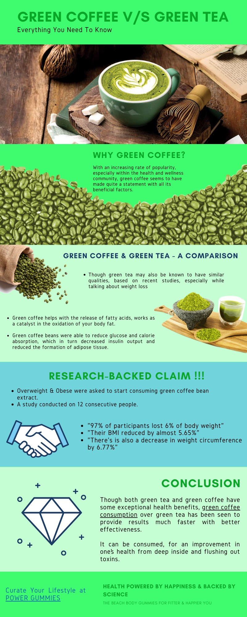 How Green Coffee is better than Green Tea