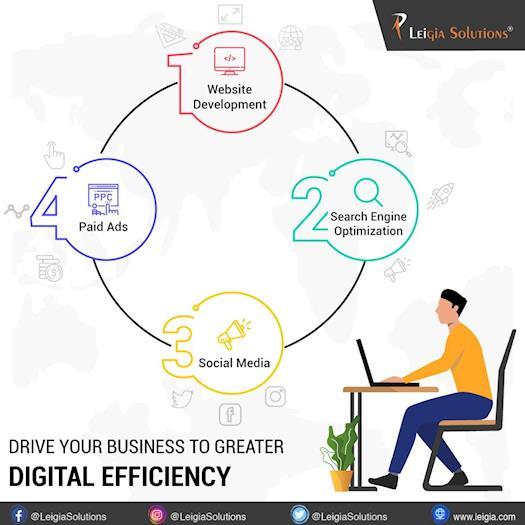 Grow your Business Digitally