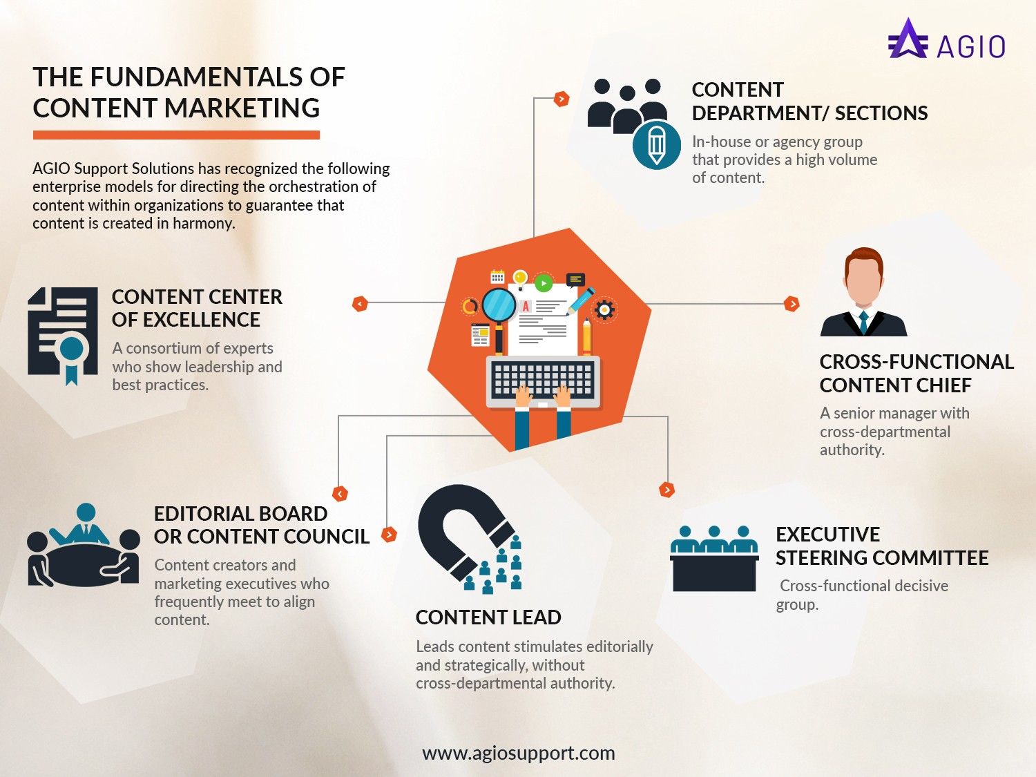 The Fundamentals Of Content Marketing