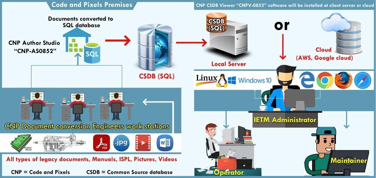 IETM IV and  S1000D   Code and Pixels Interactive Technologies Pvt Ltd
