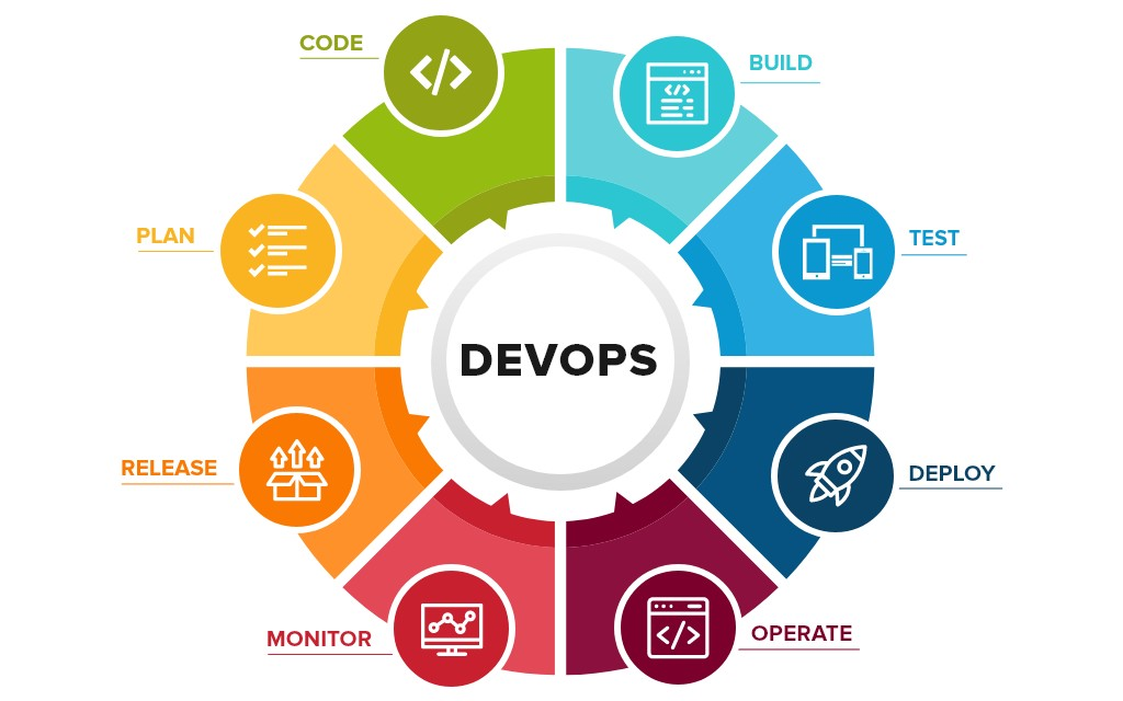 Learn how DevOps has changed the way of working.