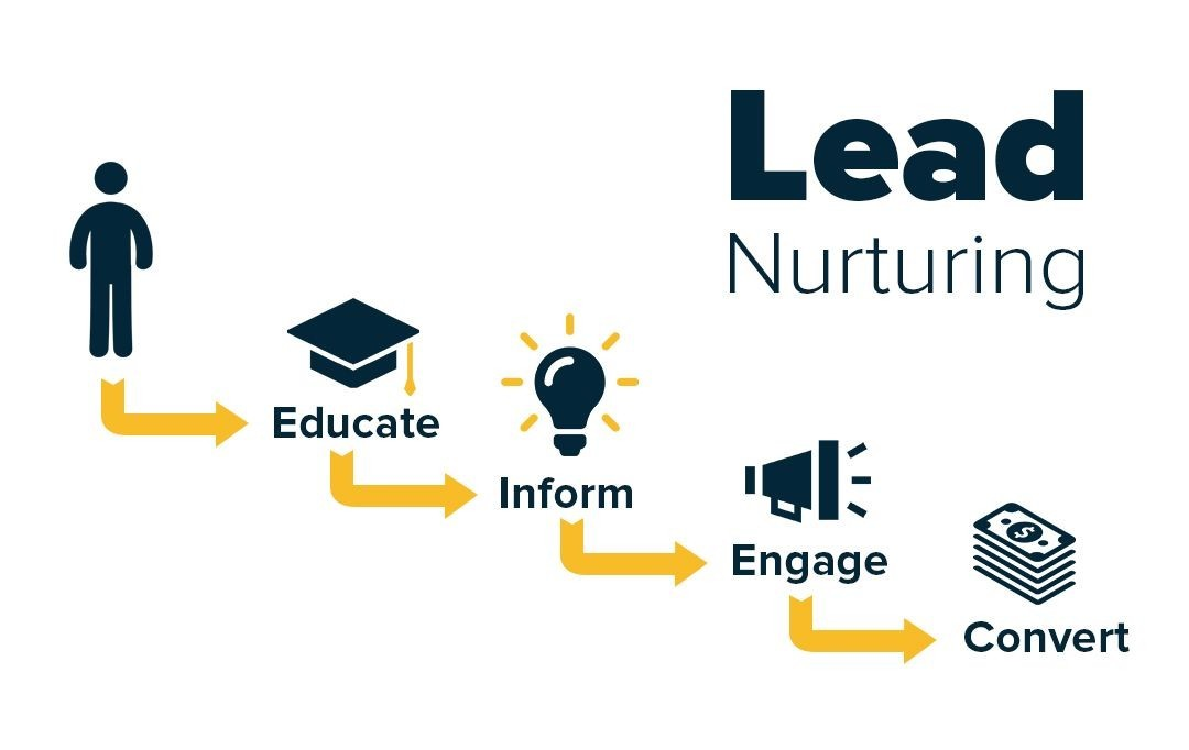 Why nurture your leads long term