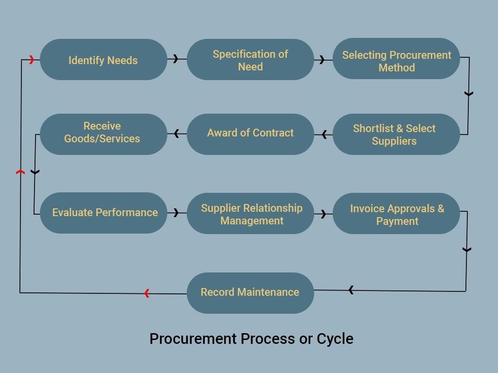 Procurement Process or Procurement Cycle