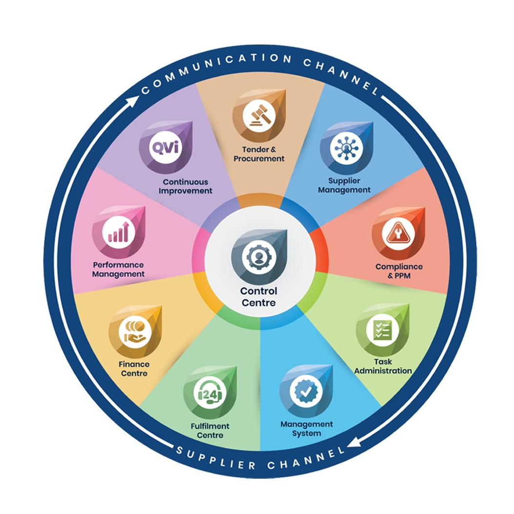 FM Navigate-Facilities Management Software -FM Navgate Modules or Integrated Approach