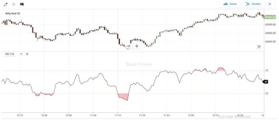 What is RSI Indicator- Relative Strength Index?