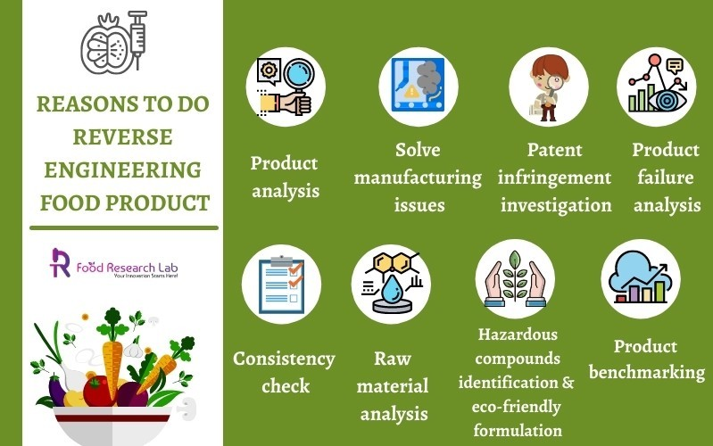 Reasons to do reverse engineering food product - Foodresearchlab