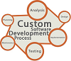 Customized Software & Offshore Services