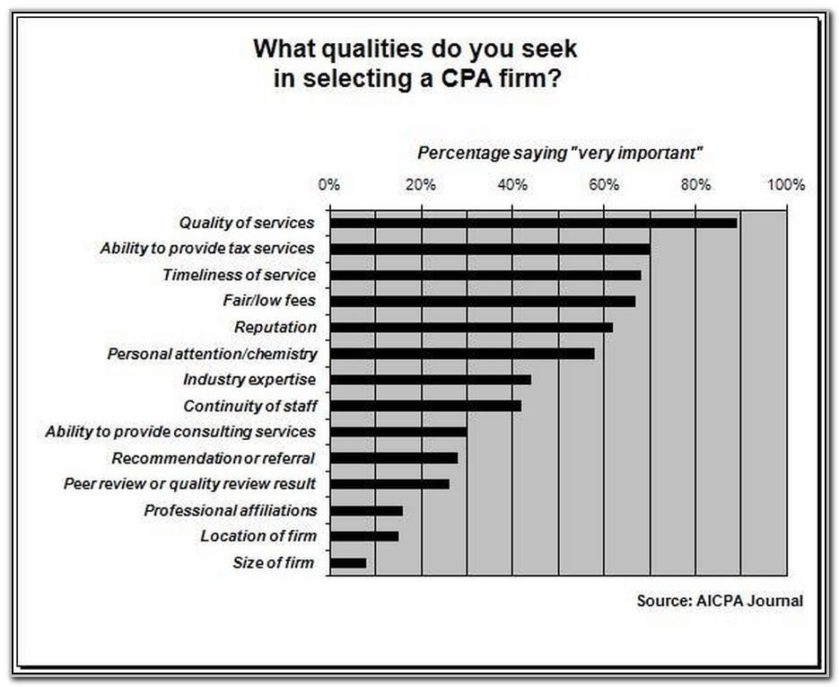 What Qualities Do You Seek in Selecting a CPA?