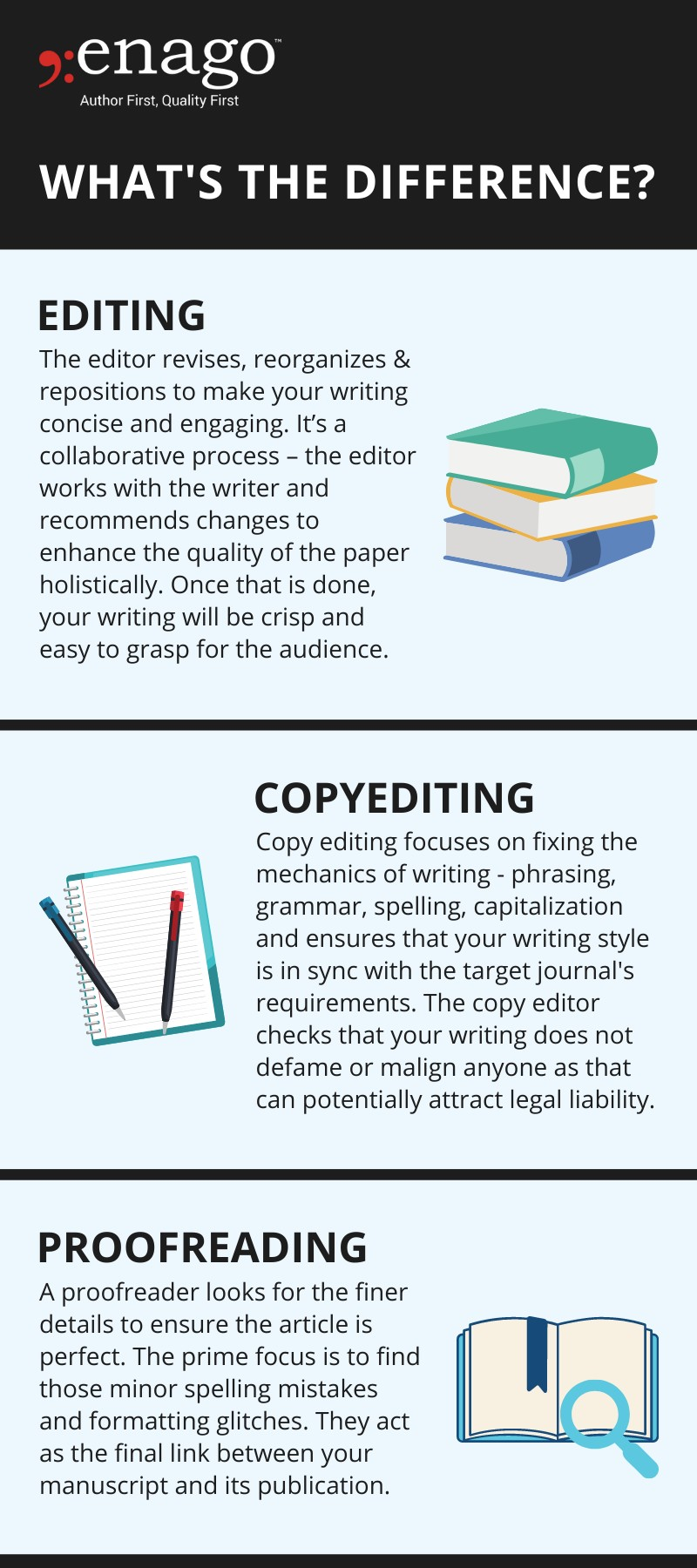 How are Editing, Copy Editing & Proofreading Different?