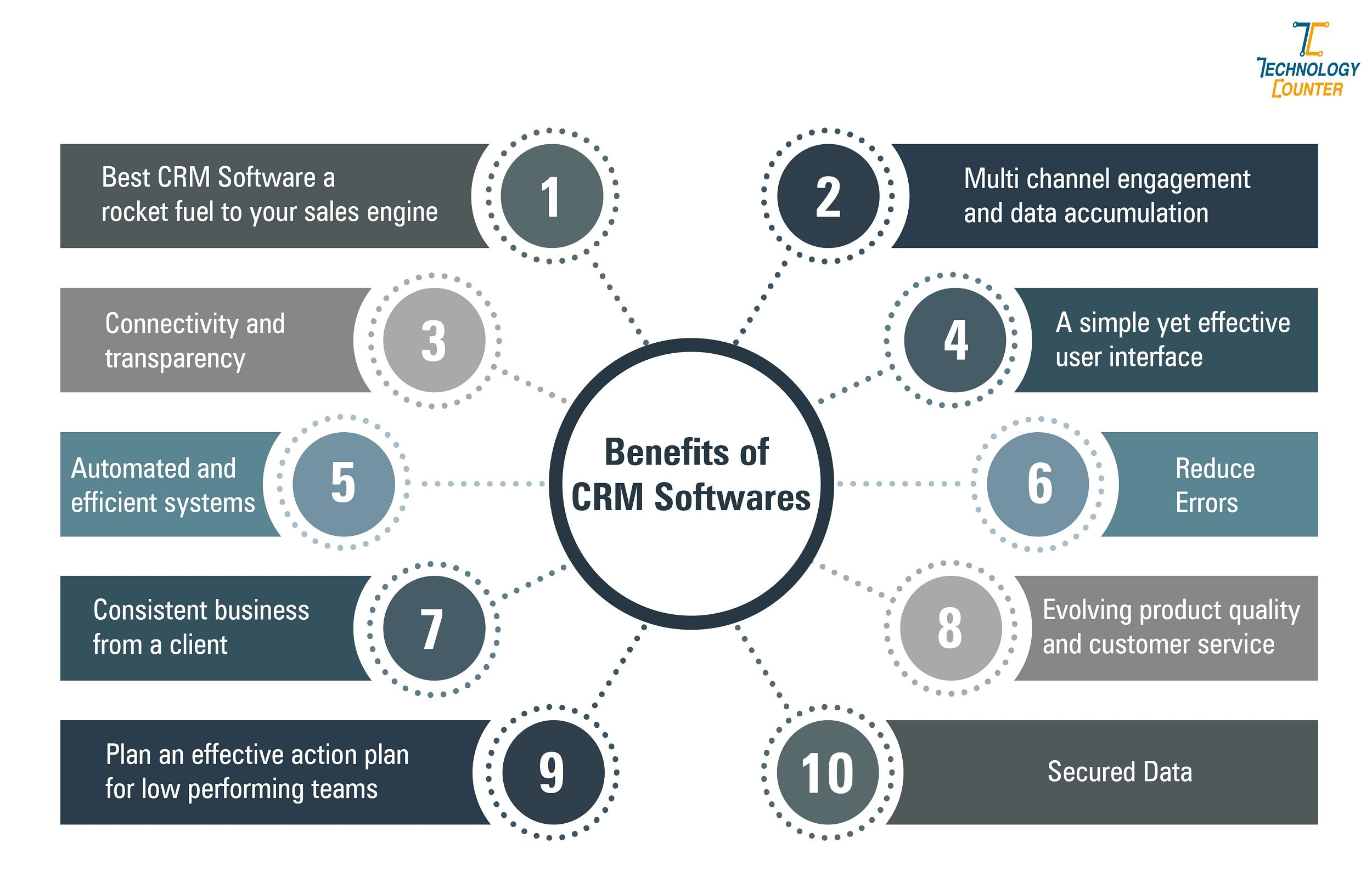 BENEFITS OF CRM SOFTWARE IN INIDA