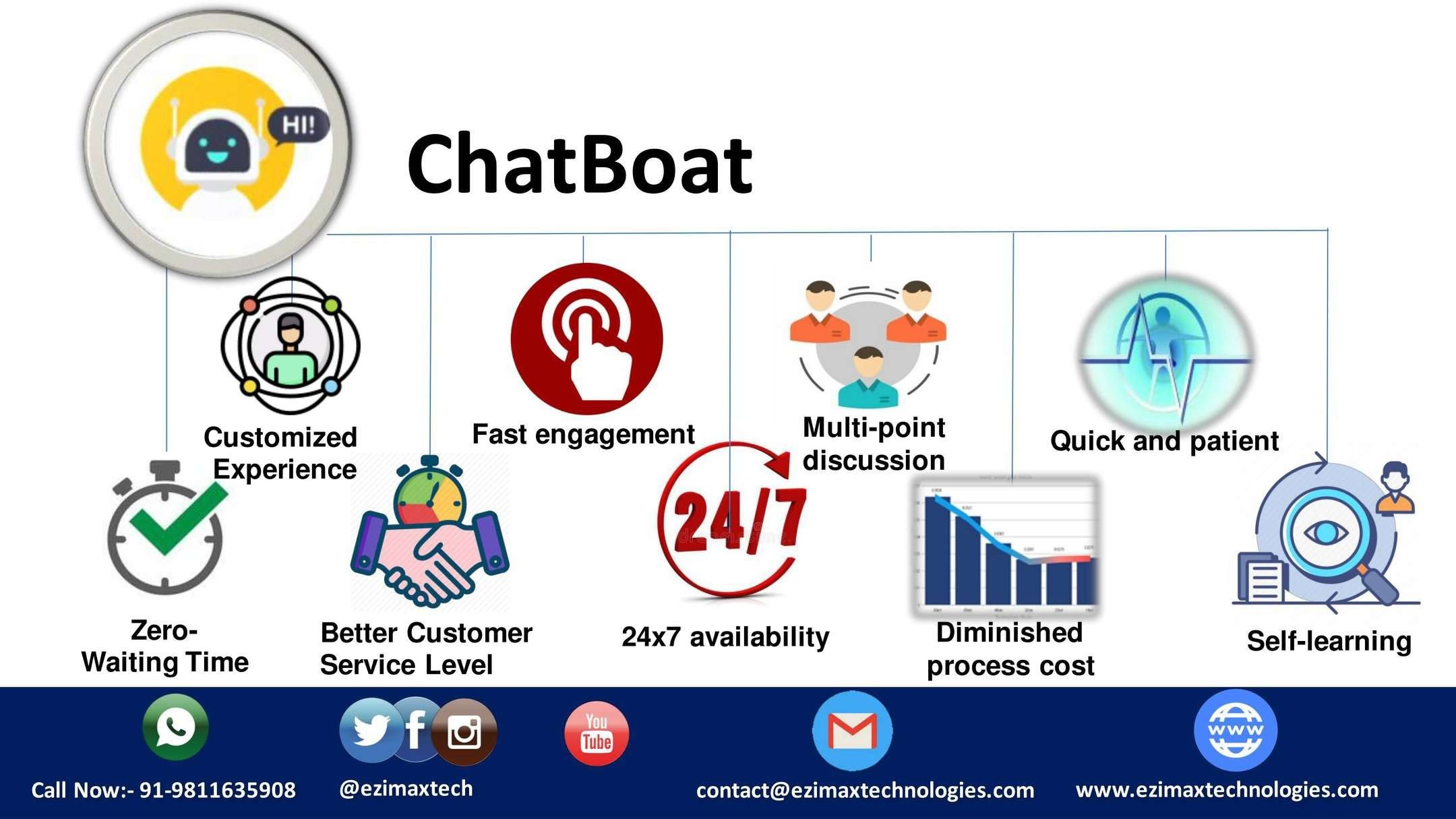Chatbot Development Company in USA