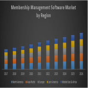 Global Membership Management Software Market – Global Industry Analysis and Forecast
