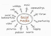 Everything You Must Know About Social Media Management