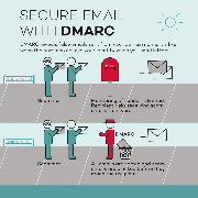 DMARC Protecting Your Brand