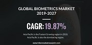 Impact of Fraud, Terrorism & Cybercrime is evolving the Global Biometrics Market during the years 2019-2027