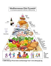 What Are The Health Benefits of Mediterranean Diet