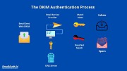 DKIM beyond authentication – Protecting Brand identity and reputation